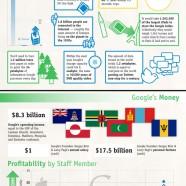 How Massive Is Google