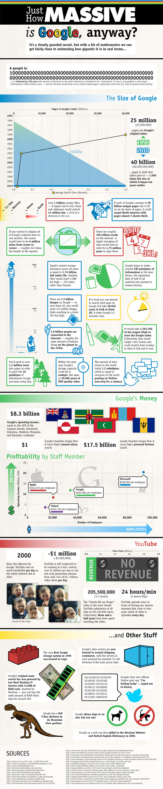 How-Massive-Is-Google-infographic