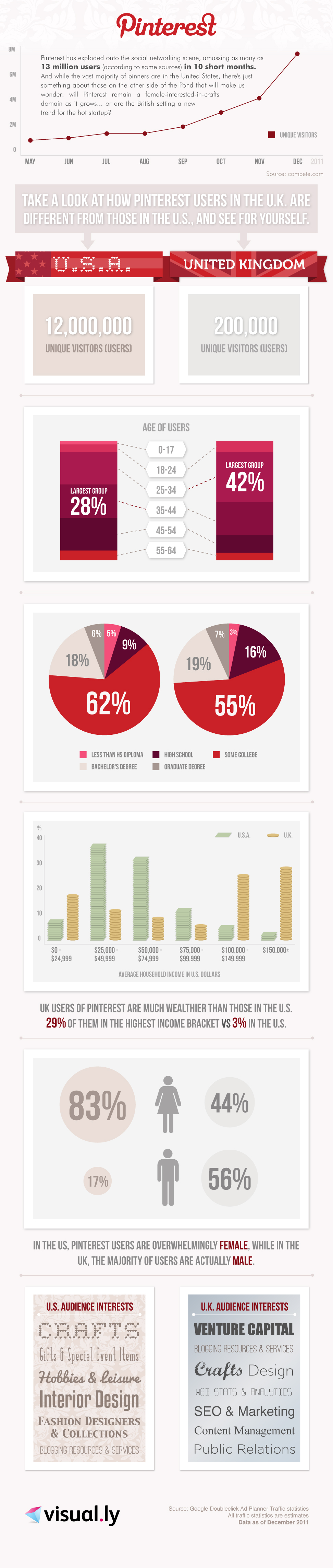 Pinterest-How-Do-US-And-Uk-Users-Compare-infographic