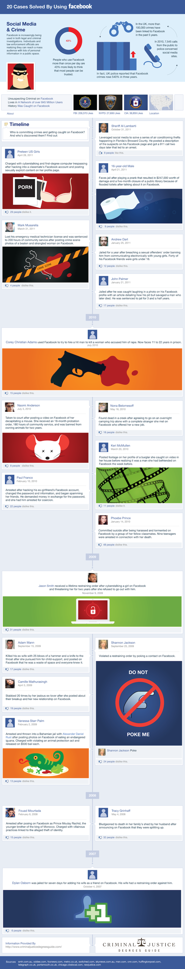 20-Cases-Solved-By-Using-Facebook-infographic