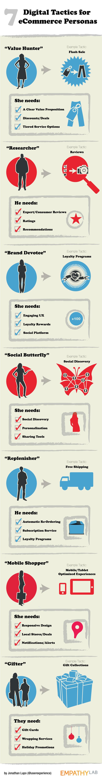 7-Digital-Tactics-For-Ecommerce-Personas-infographic