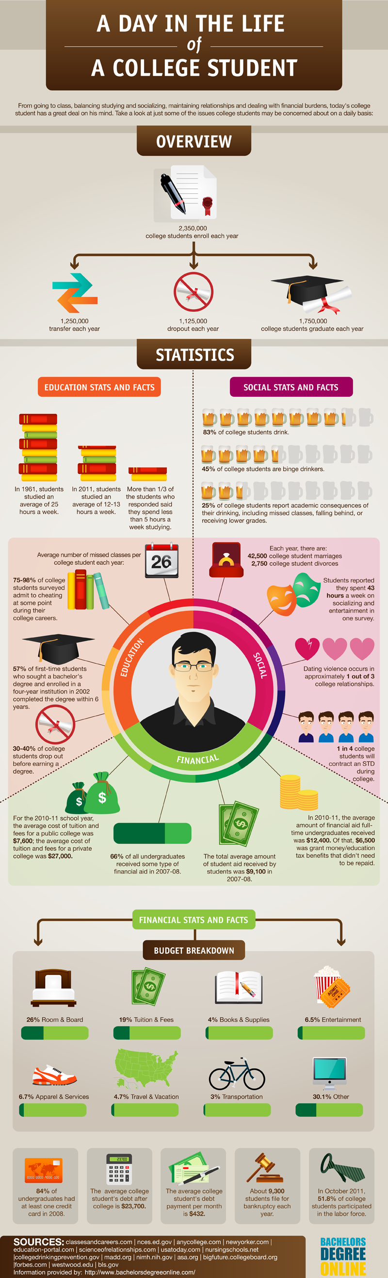 A-Day-In-The-Life-Of-A-College-Student-infographic