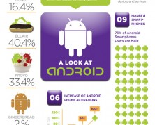 A Look At Android