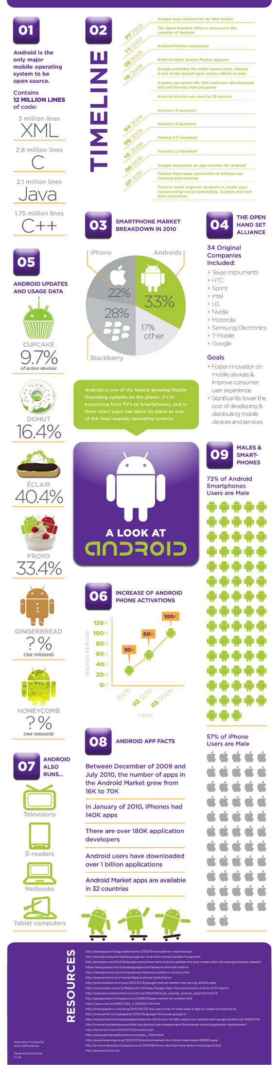 A-Look-At-Android-infographic