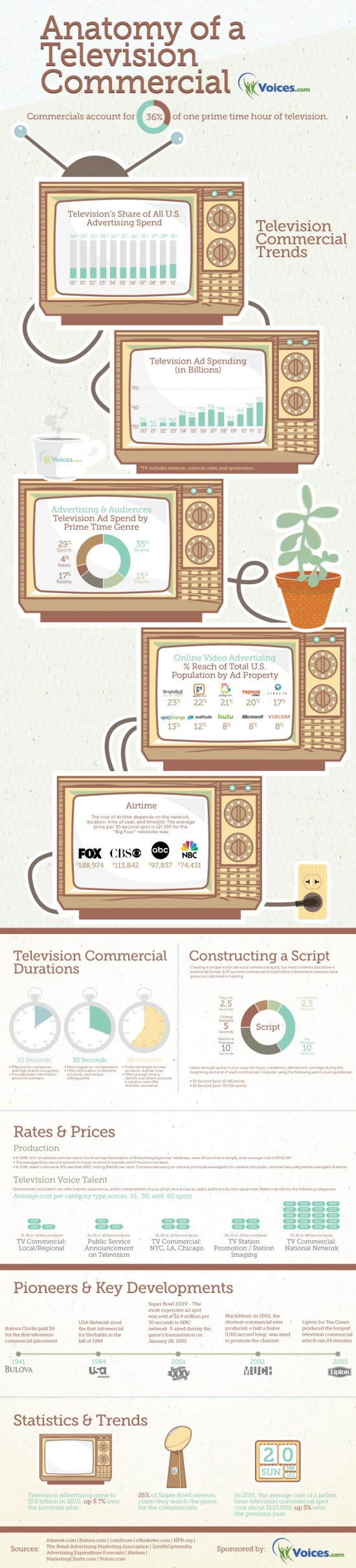 Anatomy-Of-A-Television-Commercial-infographic
