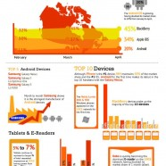 Canadian Mobile Industry Overview