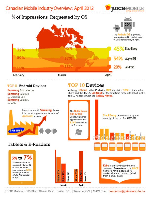 Canadian-Mobile-Industry-Overview-infographic