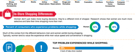 Consumer Differences Between The Sexes