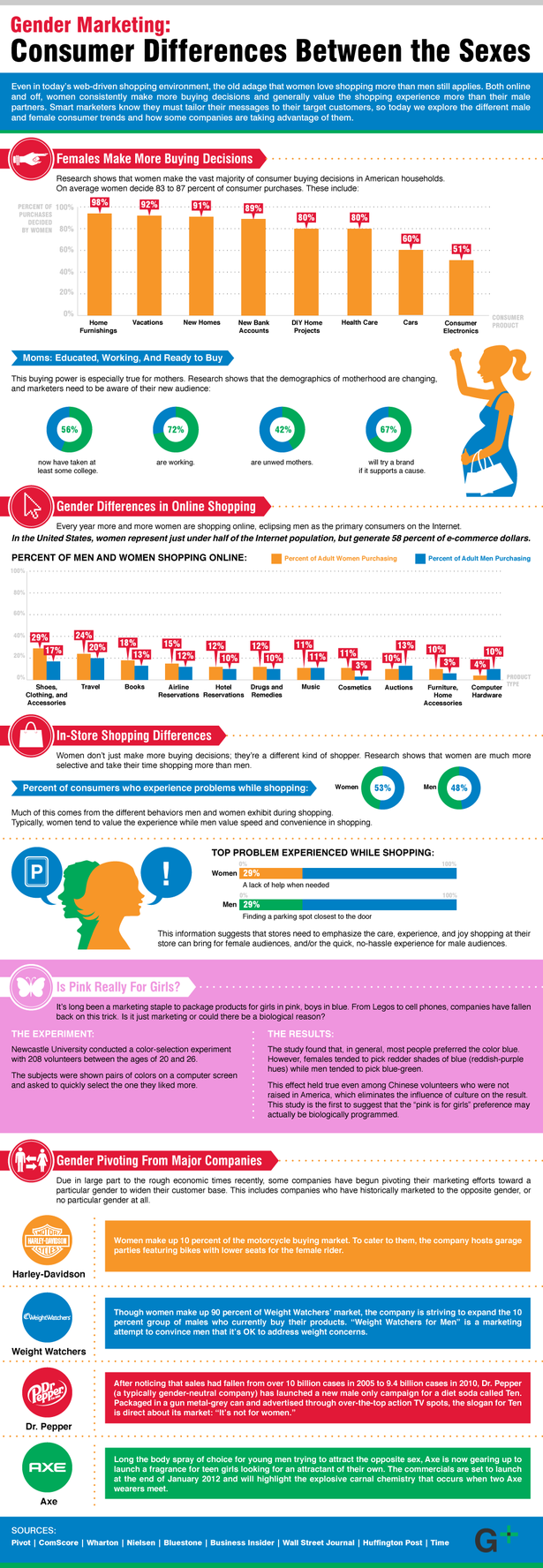 Consumer-Differences-Between-The-Sexes-infographic