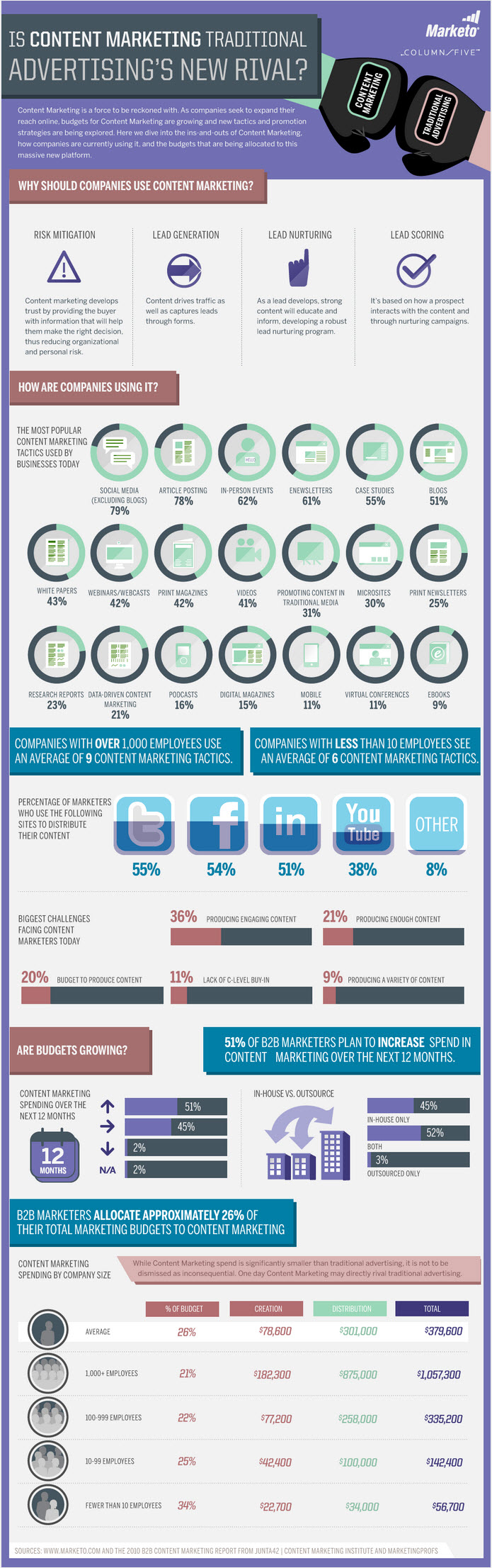 Content-Marketing-Vs-Traditional-Advertising-infographic