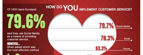 Customer Love and Customer Service