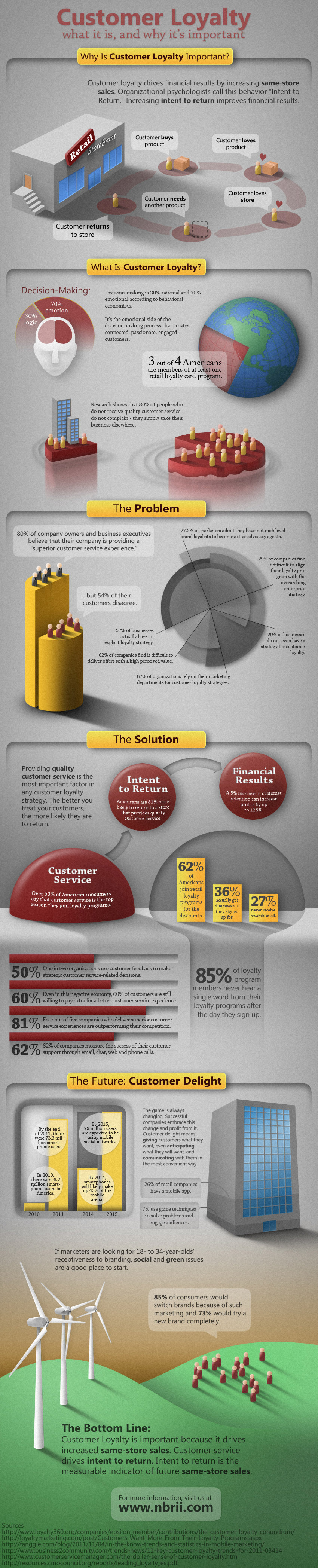 Customer-Loyalty-infographic