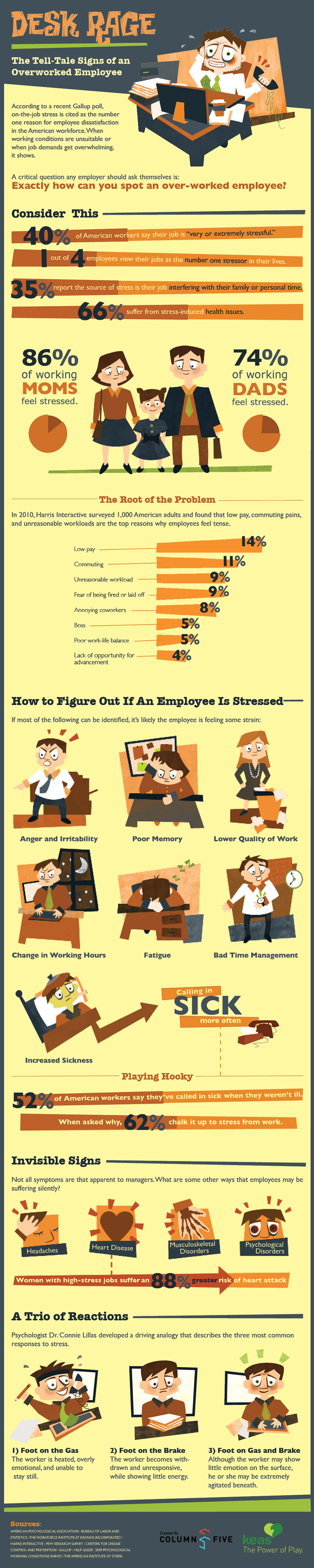 Desk-Rage-The-Tell-Tale-Signs-Of-An-Overworked-Employee-infographic