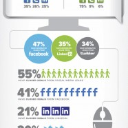 Digital Marketing Report 2011