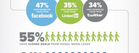 Digital Marketing Report 2011