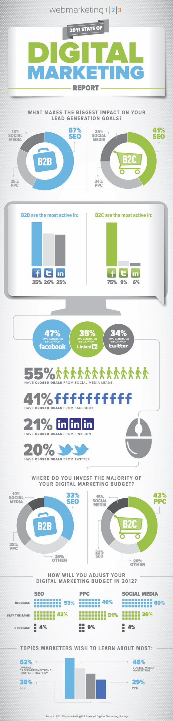 Digital-Marketing-Report-2011-infographic