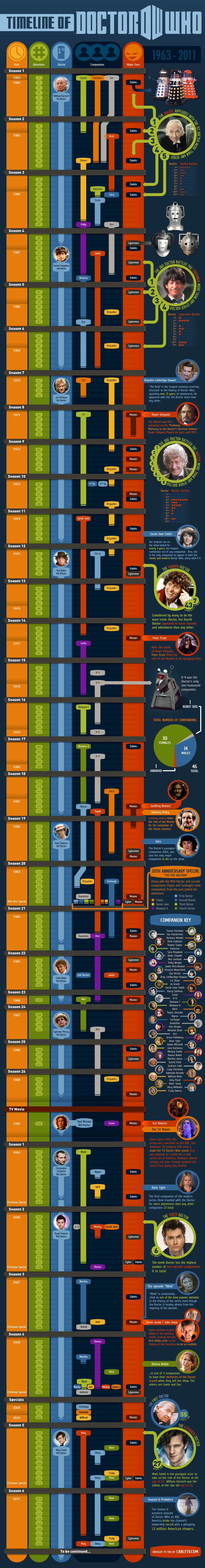 Doctor-Who-Timeline-Infographic