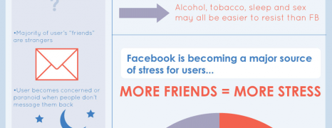Facebook Addiction Fact Or Fad