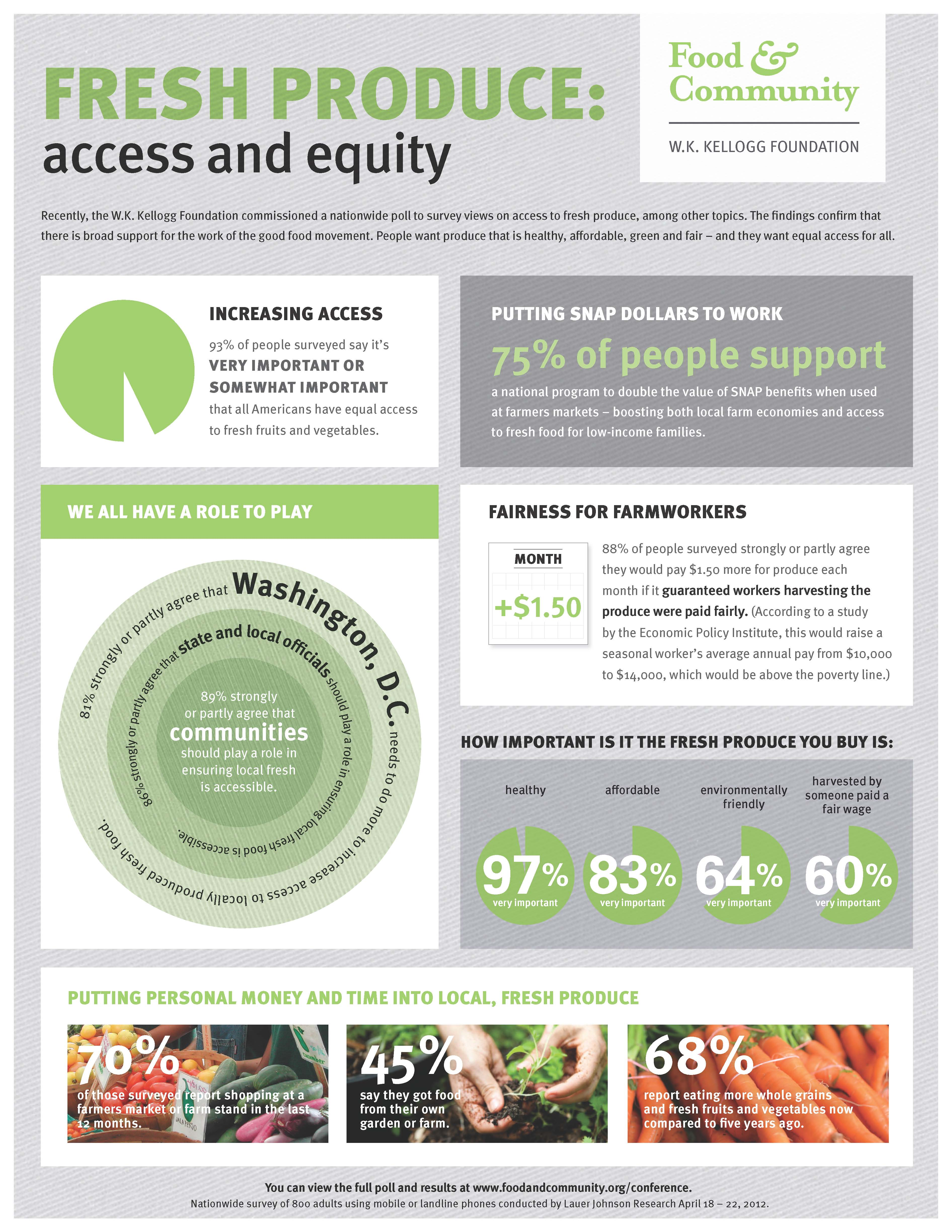 Fresh-Produce-Access-And-Equity-infographic
