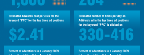 Google Adwords Facts And Figures