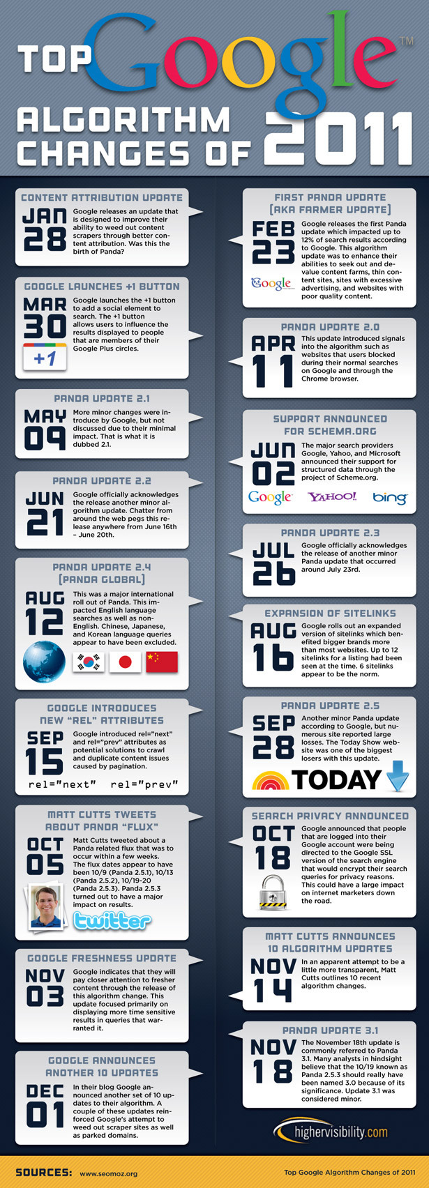 Google-Algorithm-Changes-Of-2011-infographic