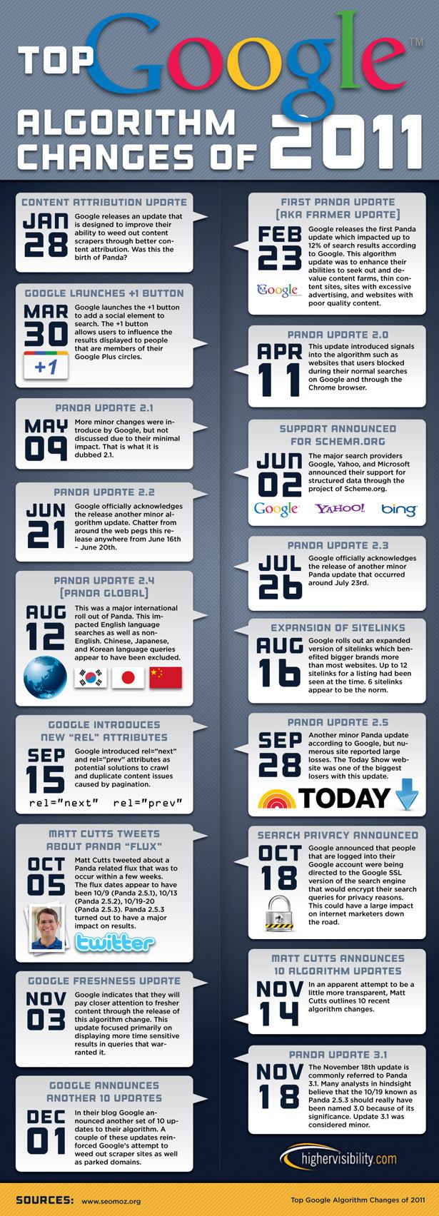 Google-Algorithm-Changes-Of-2011-infographic