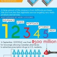 Google: Behind The Numbers