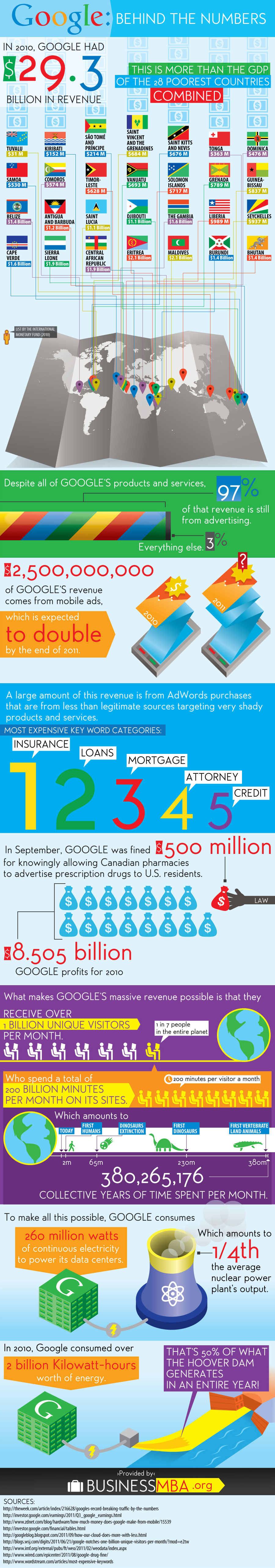 Google-Behind-The-Numbers-infographic