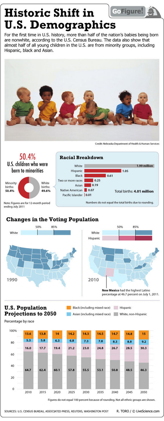 Historic-Shift-In-Us-Demographics-infographic