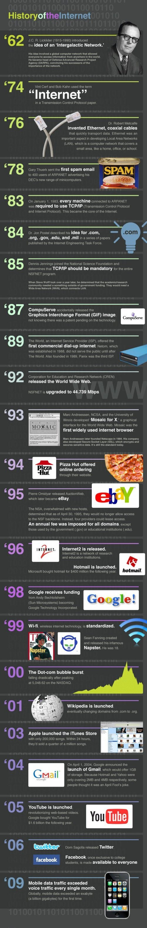 History-Of-The-Internet-infographic