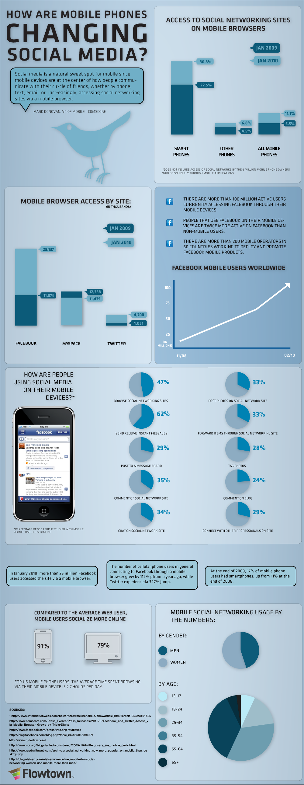 How-Are-Mobile-Phones-Changing-Social-Media-infographic
