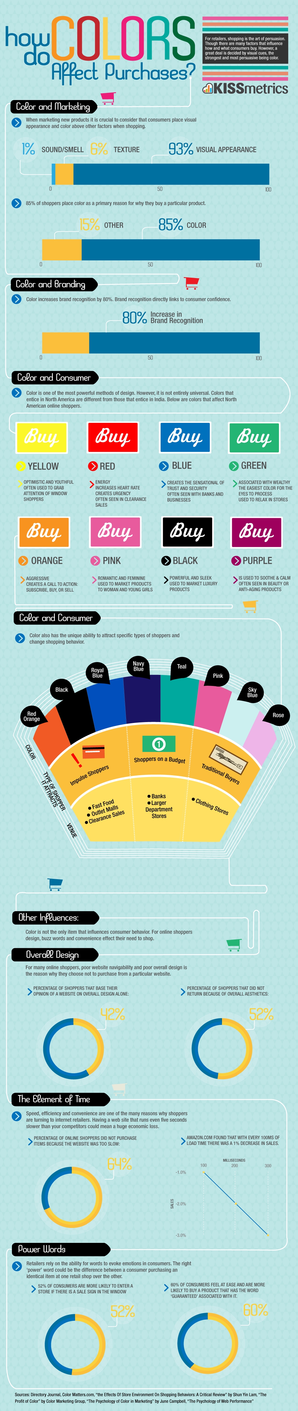 How-Do-Colors-Affect-Purchases-infographic
