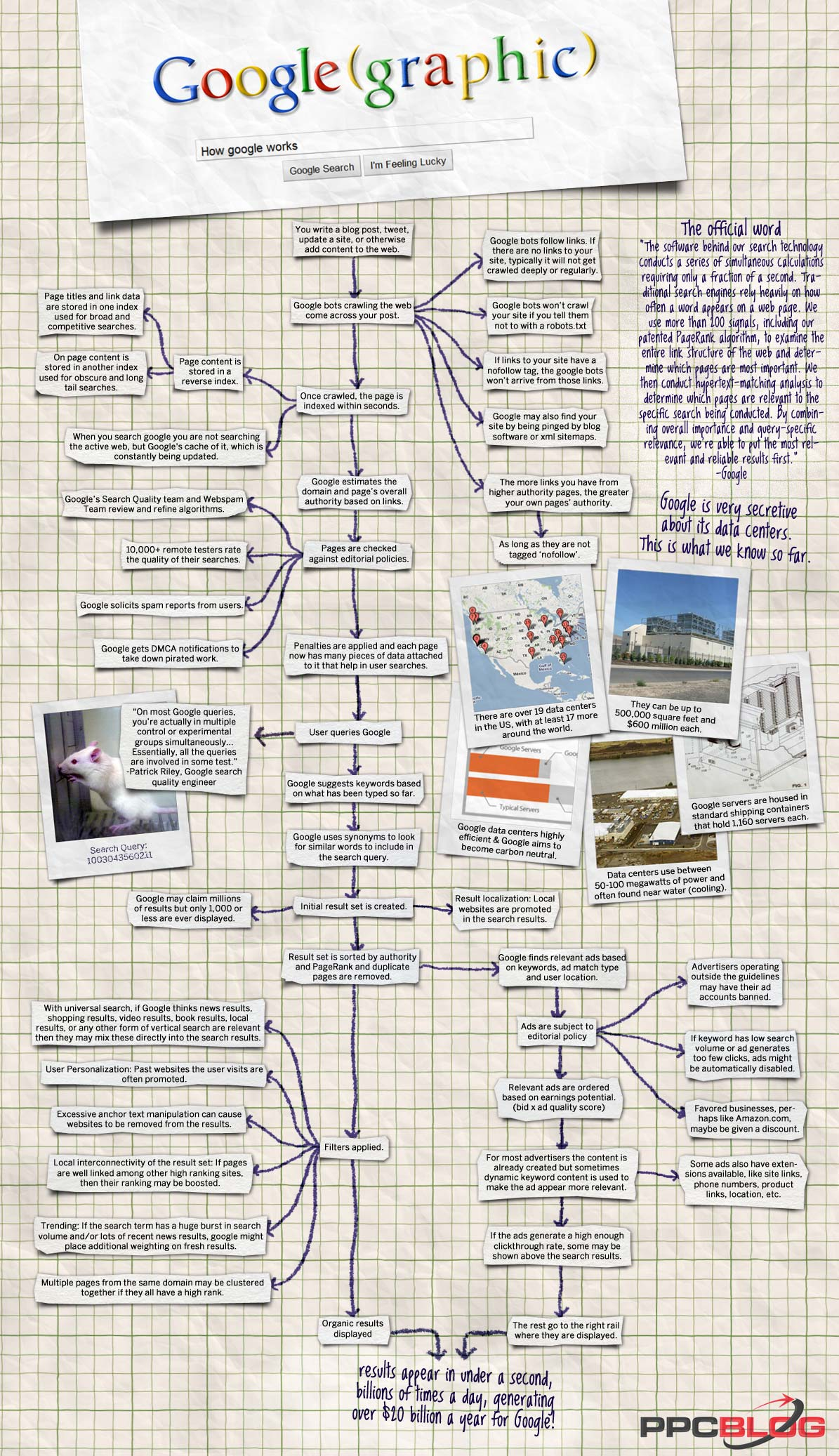 How-Google-Works-infographic