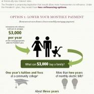 How refinancing helps families