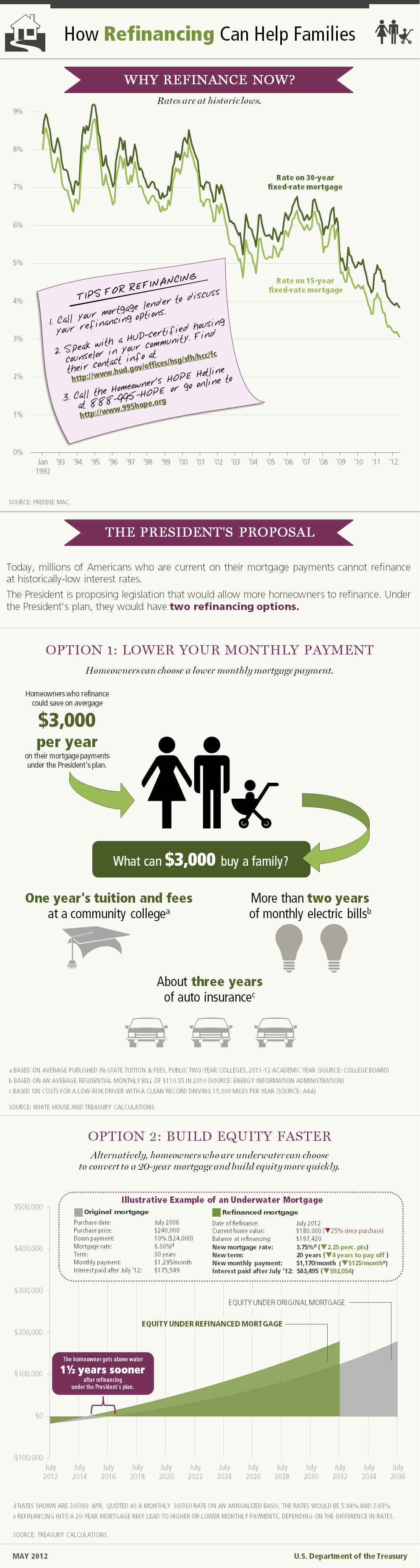 How refinancing helps families