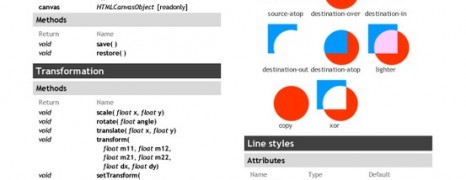 Html5 Canvas Cheat Sheet Part1