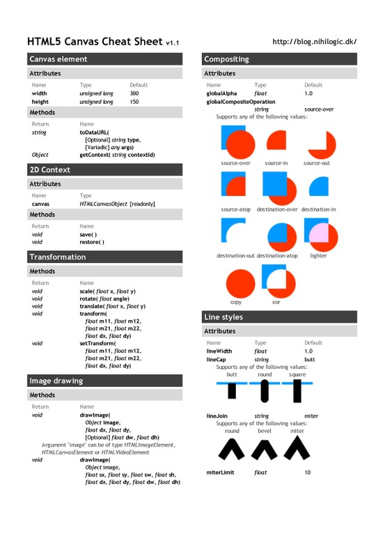 Html5-Canvas-Cheat-Sheet-Part1-infographic