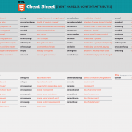 Html5 Event Handler cheat sheet