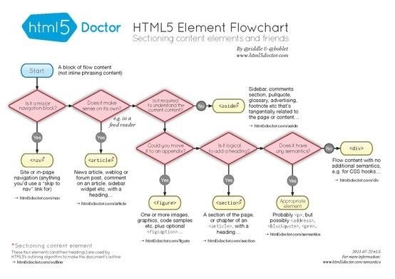 Html5 Sectioning Flowchart Infographics Mania