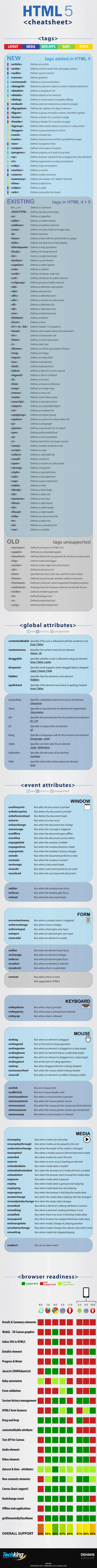 Html5 Tags Attributes & Browser Support Cheatsheet