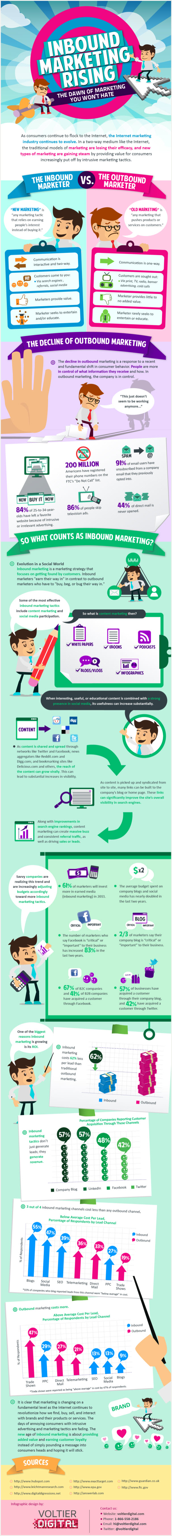 Inbound-Marketing-Rising-infographic