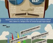 Intelligence On Google Apps