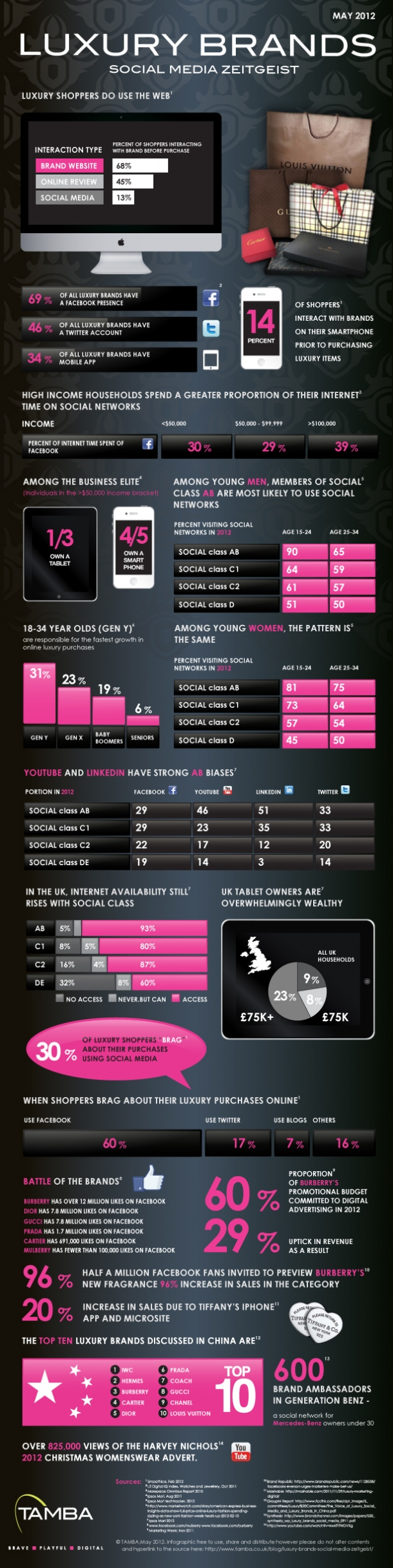 Luxury-Brands-Social-Media-Zeitgeist-infographic