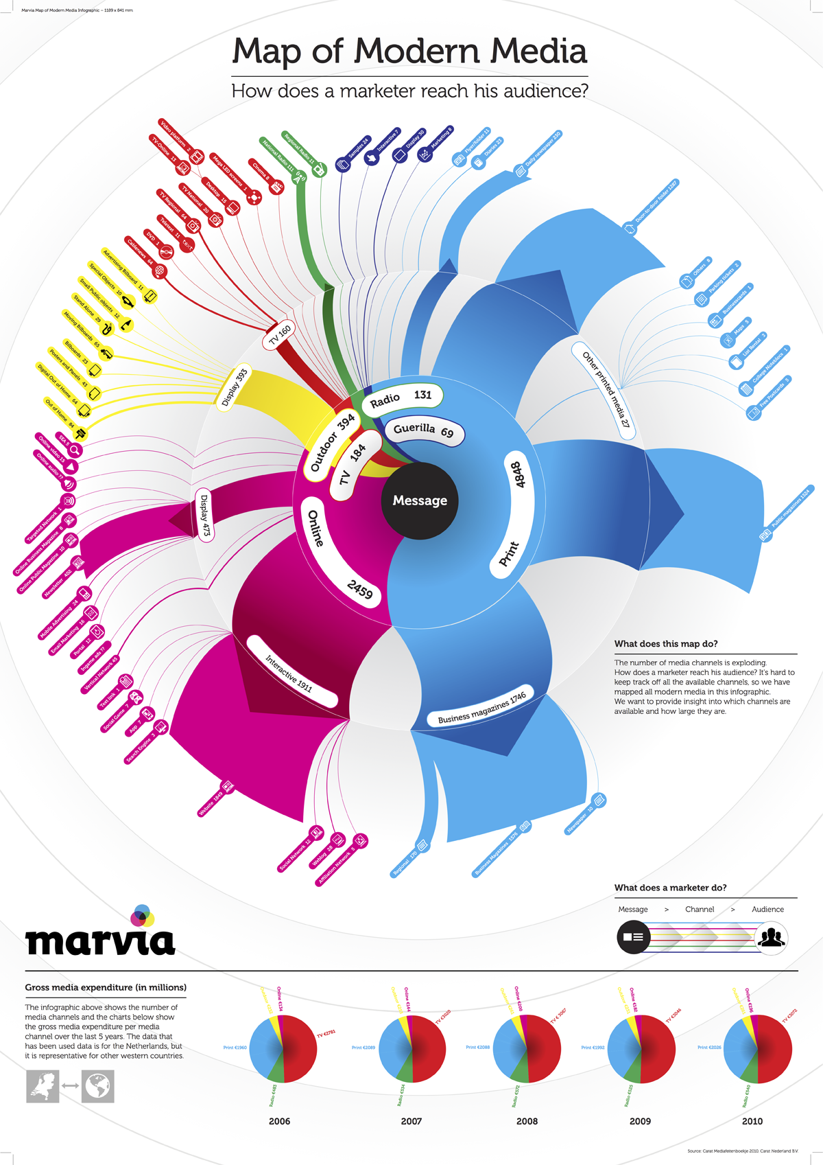 Map-Of-Modern-Media-infographic