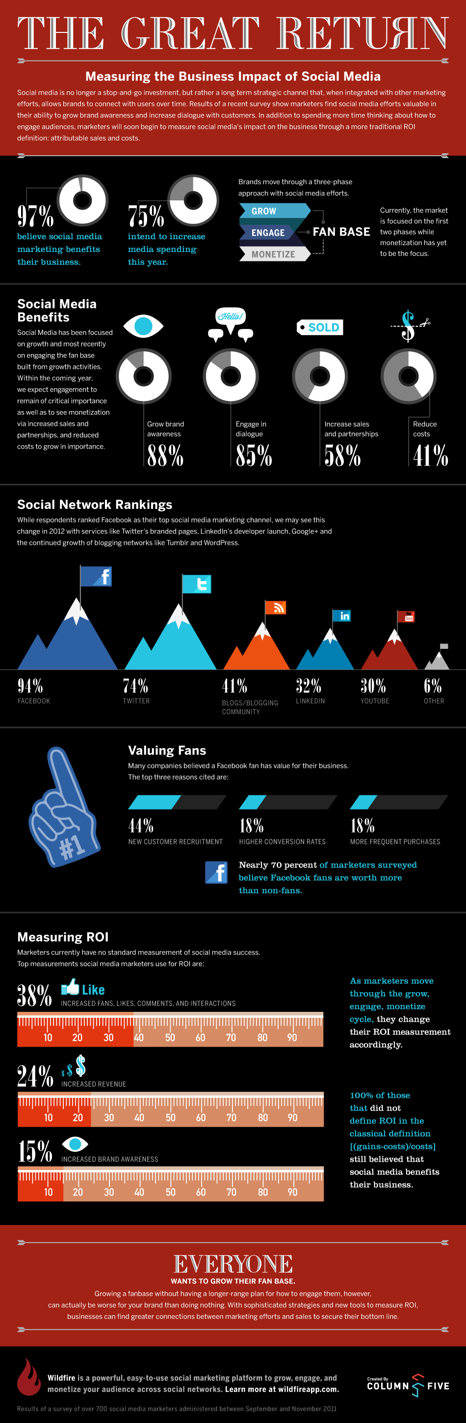 Measuring The Business Impact Of Social Media-infographic