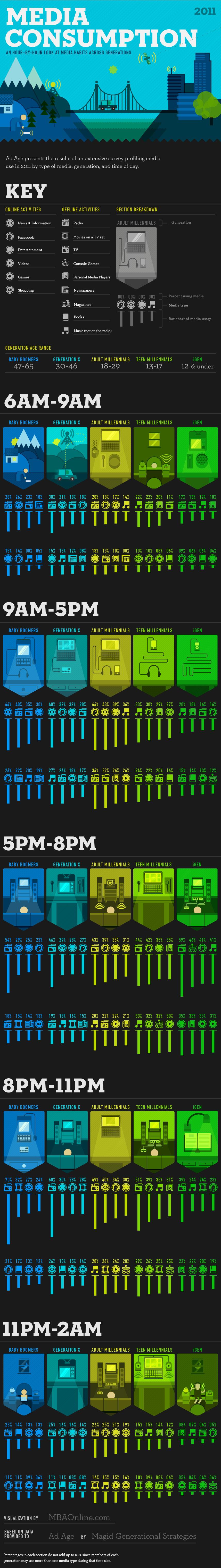Media-Consumption-infographic
