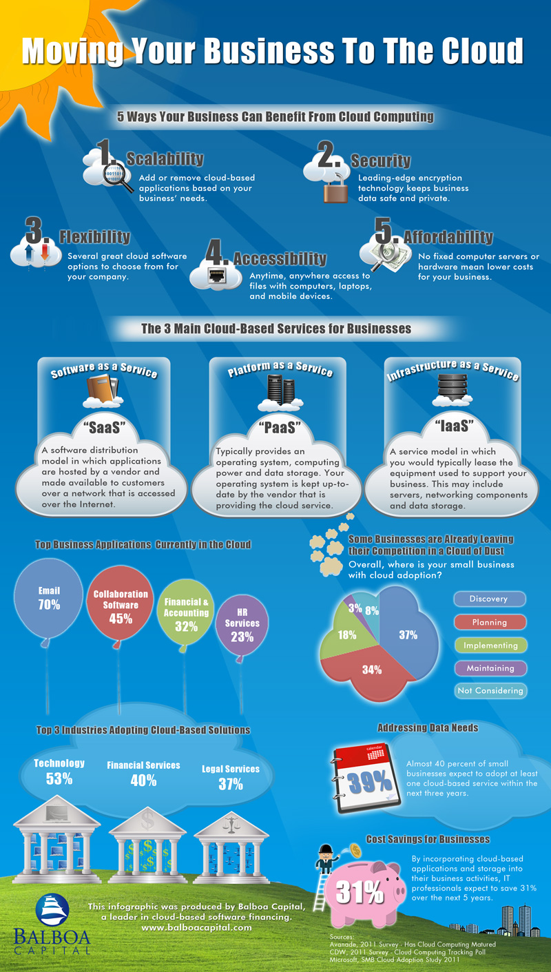 Moving-Your-Business-To-The-Cloud-infographic