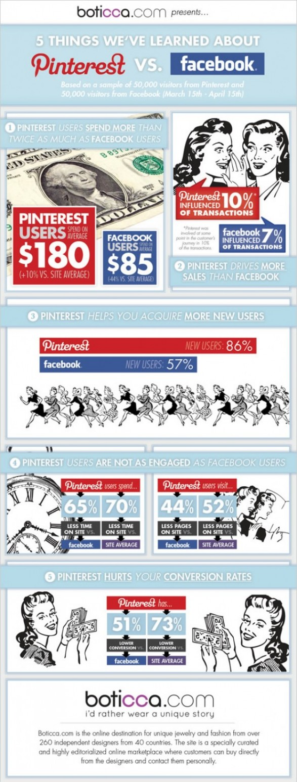 Pinterest-Vs-Facebook-infographic