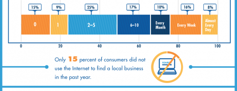Rave Reviews: Why Do They Matter Most To Local Businesses
