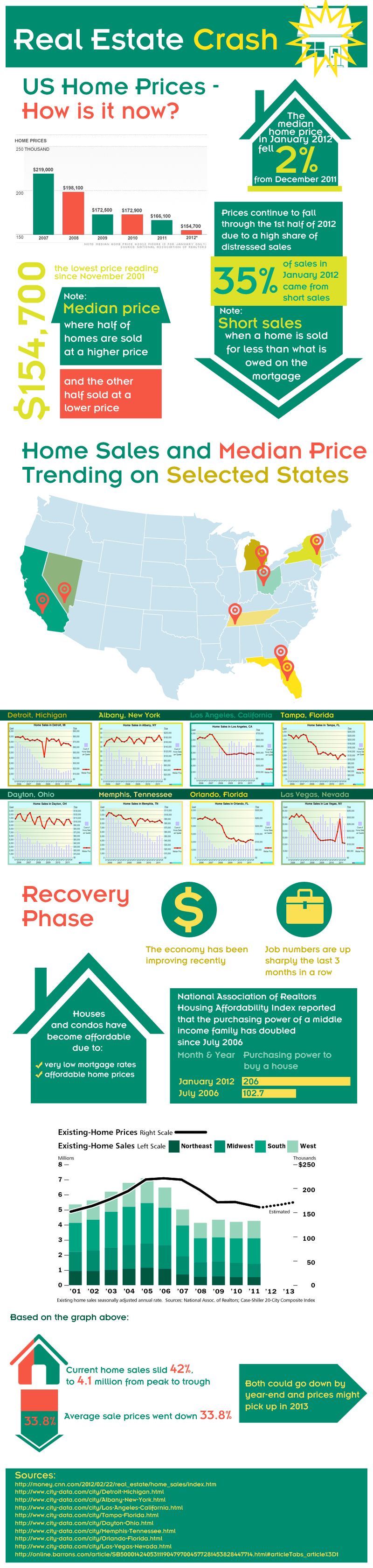 Real-Estate-Crash-Review-infographic